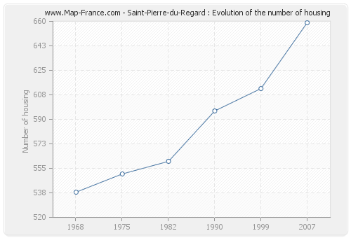 Saint-Pierre-du-Regard : Evolution of the number of housing