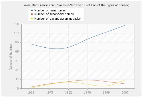 Saires-la-Verrerie : Evolution of the types of housing
