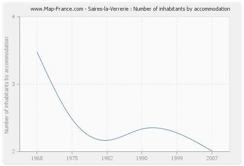 Saires-la-Verrerie : Number of inhabitants by accommodation