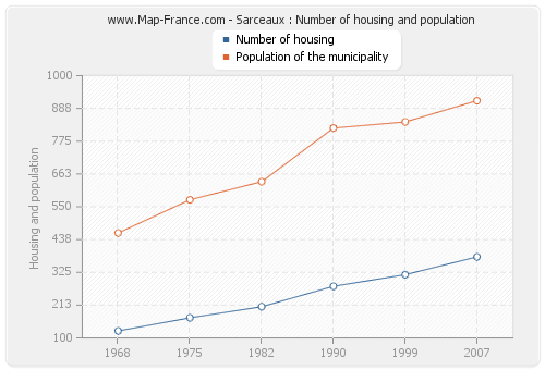 Sarceaux : Number of housing and population