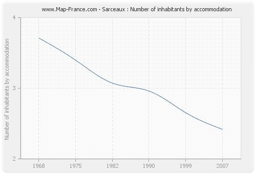 Sarceaux : Number of inhabitants by accommodation