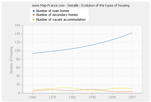 Semallé : Evolution of the types of housing