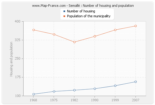 Semallé : Number of housing and population