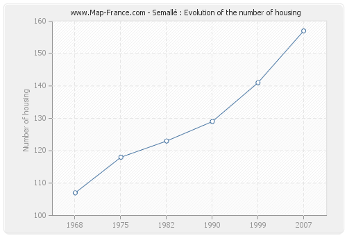 Semallé : Evolution of the number of housing