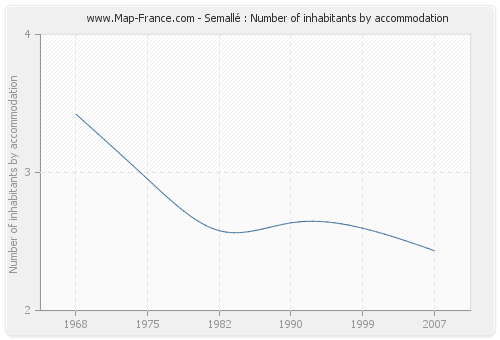 Semallé : Number of inhabitants by accommodation