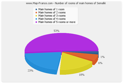 Number of rooms of main homes of Semallé
