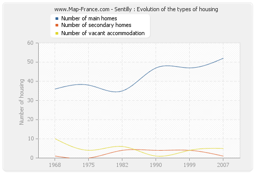 Sentilly : Evolution of the types of housing