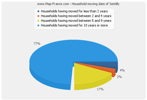 Household moving date of Sentilly