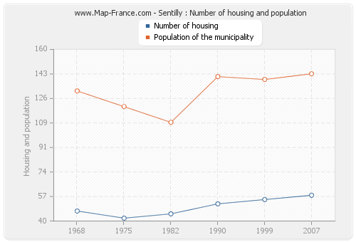 Sentilly : Number of housing and population