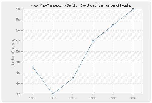 Sentilly : Evolution of the number of housing