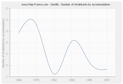 Sentilly : Number of inhabitants by accommodation