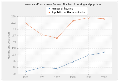 Serans : Number of housing and population