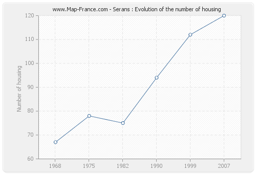Serans : Evolution of the number of housing