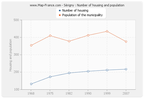 Sérigny : Number of housing and population
