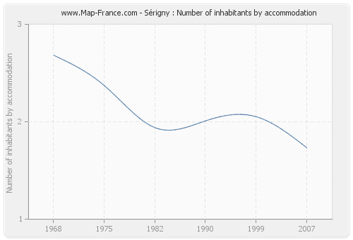 Sérigny : Number of inhabitants by accommodation