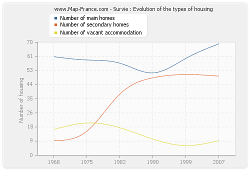 Survie : Evolution of the types of housing