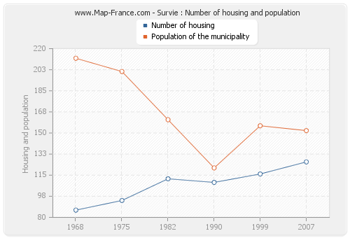 Survie : Number of housing and population