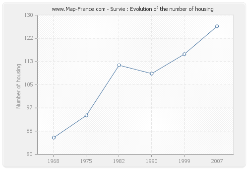 Survie : Evolution of the number of housing