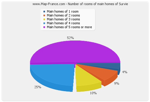 Number of rooms of main homes of Survie