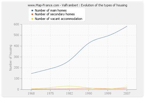 Valframbert : Evolution of the types of housing