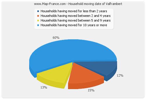 Household moving date of Valframbert