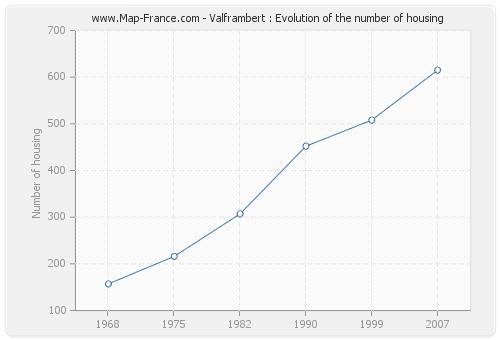 Valframbert : Evolution of the number of housing