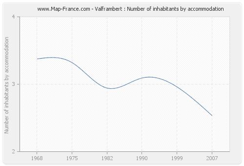 Valframbert : Number of inhabitants by accommodation