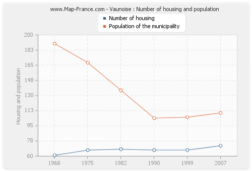 Vaunoise : Number of housing and population