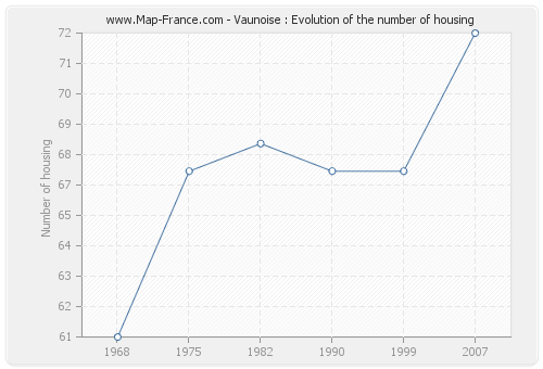 Vaunoise : Evolution of the number of housing