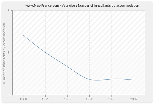 Vaunoise : Number of inhabitants by accommodation