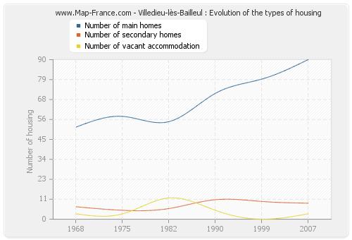 Villedieu-lès-Bailleul : Evolution of the types of housing