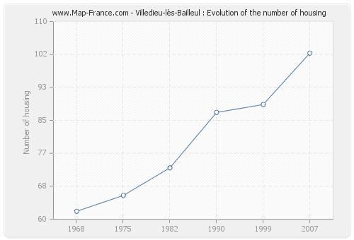 Villedieu-lès-Bailleul : Evolution of the number of housing