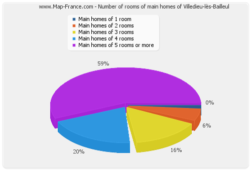Number of rooms of main homes of Villedieu-lès-Bailleul