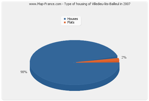 Type of housing of Villedieu-lès-Bailleul in 2007