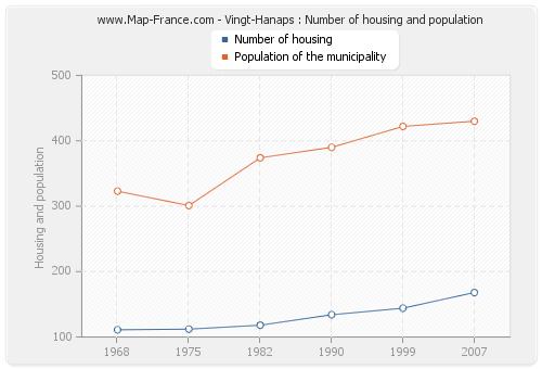 Vingt-Hanaps : Number of housing and population