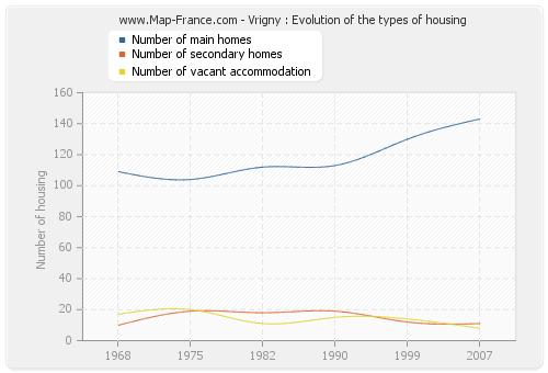 Vrigny : Evolution of the types of housing