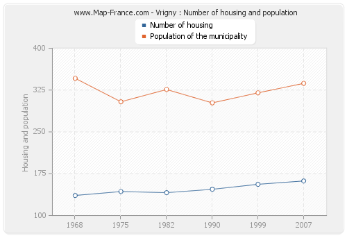 Vrigny : Number of housing and population