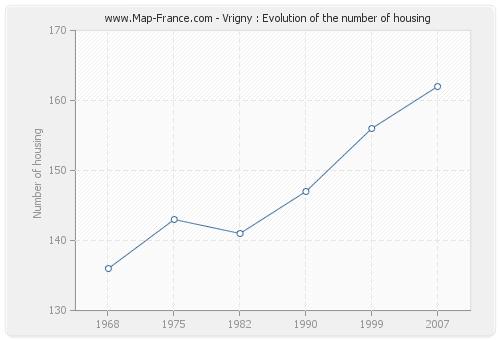Vrigny : Evolution of the number of housing