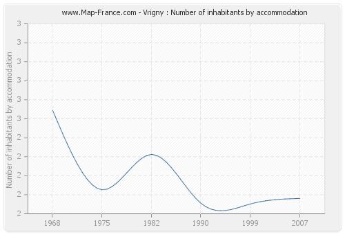 Vrigny : Number of inhabitants by accommodation