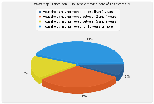 Household moving date of Les Yveteaux