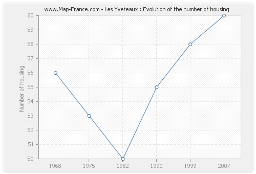 Les Yveteaux : Evolution of the number of housing