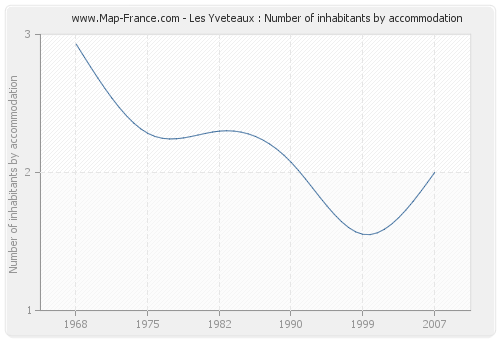 Les Yveteaux : Number of inhabitants by accommodation