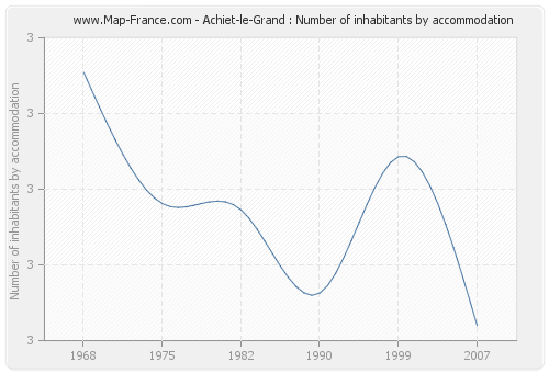 Achiet-le-Grand : Number of inhabitants by accommodation