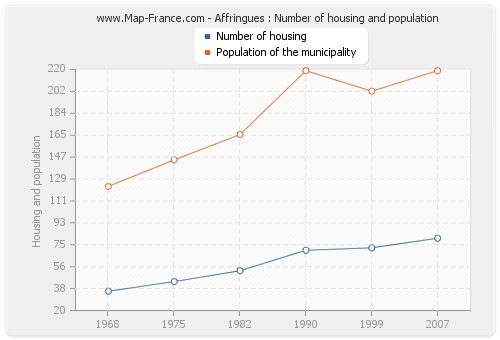 Affringues : Number of housing and population