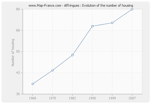 Affringues : Evolution of the number of housing