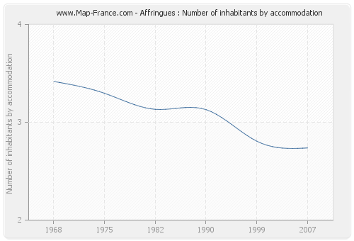 Affringues : Number of inhabitants by accommodation