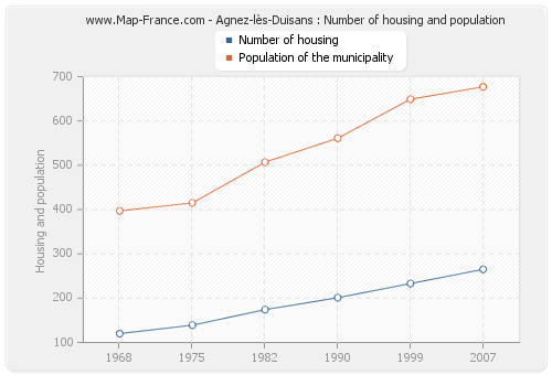 Agnez-lès-Duisans : Number of housing and population