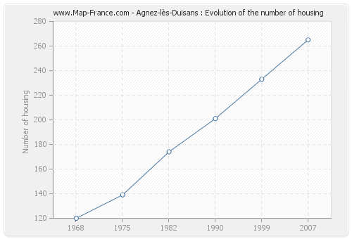 Agnez-lès-Duisans : Evolution of the number of housing