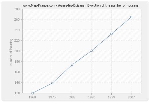Agnez-lès-Duisans : Evolution of the number of housing