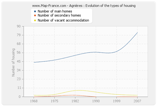 Agnières : Evolution of the types of housing